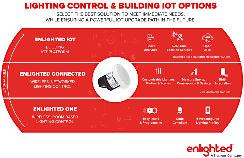 lighting-control-and-building-iot-options